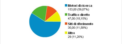 Grafico sorgenti Google Analytics